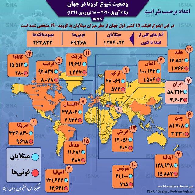 اینفوگرافیک/ آمار کرونا در جهان تا ۱۸ فروردین