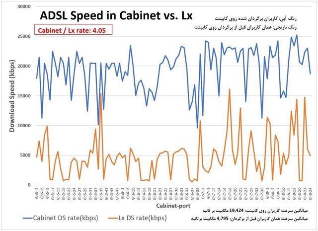 افزایش ۲ برابری سرعت اینترنت بدون تعویض مودم