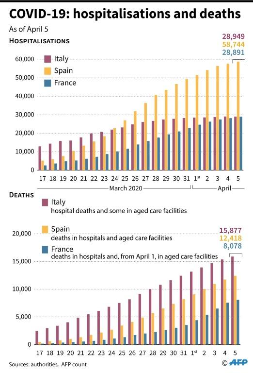 آمار کرونا مرگ و بستری