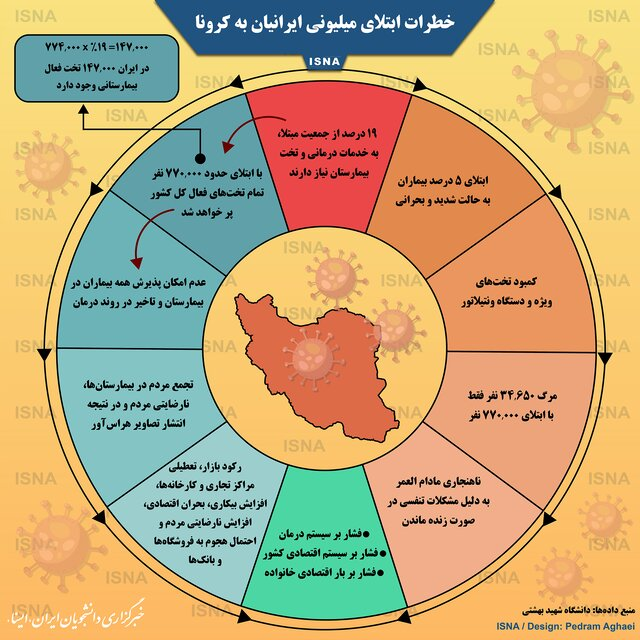 خطرات ابتلای میلیونی ایرانیان به کرونا (اینفوگرافیک)