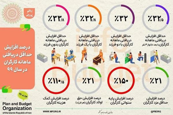 کارگران بدون فرزند چقدر حقوق میگیرند؟ (اینفوگرافی)