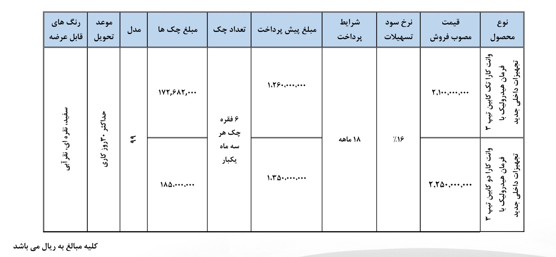 شرایط فروش جدید نقد و اقساطی شرکت بهمن موتور اعلام شد(+جدول فروش)