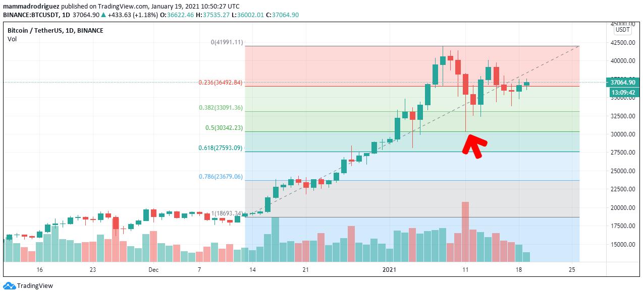 تحلیل بیت کوین؛ سقوط یا ادامه صعود قیمت؟!