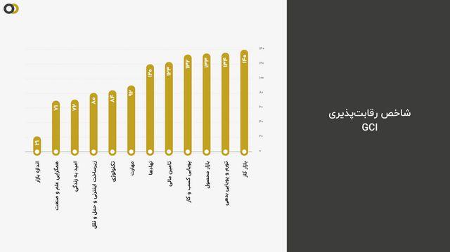 ایران؛ 18 امین کشور ثروتمند در جهان، رتبهی آخر حال خوب!