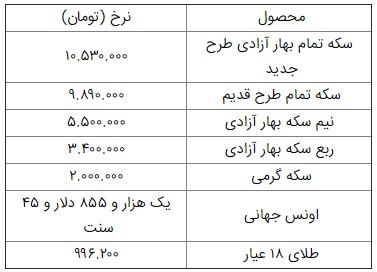 افزایش قیمت طلا و سکه در یکم بهمن