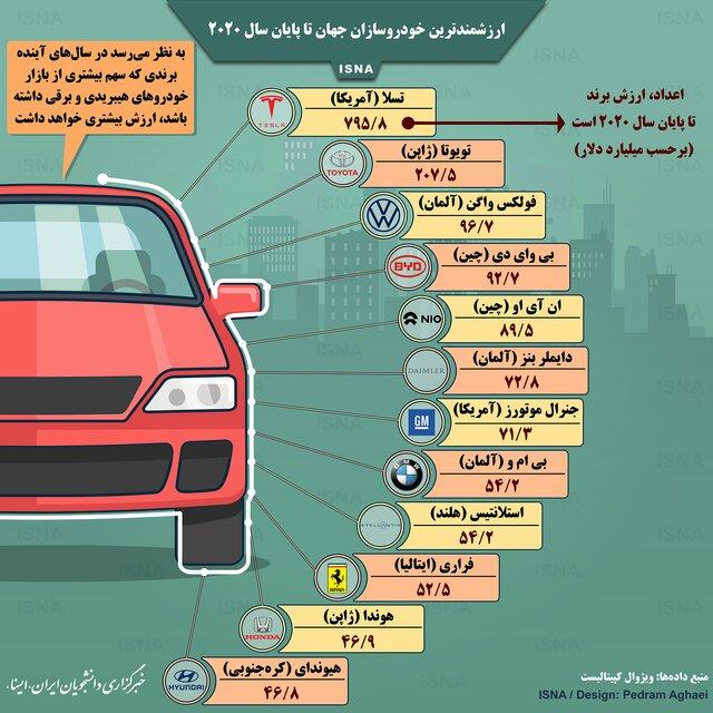 ارزشمندترین خودروسازان جهان تا پایان ۲۰۲۰ (اینفوگرافیک)