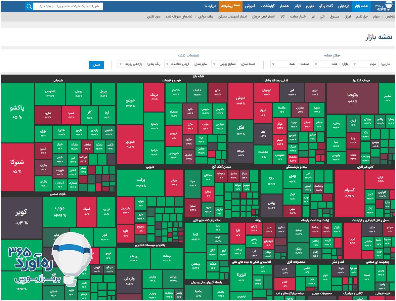 سودآوری بیشتر در بورس بهکمک نقشه بازار