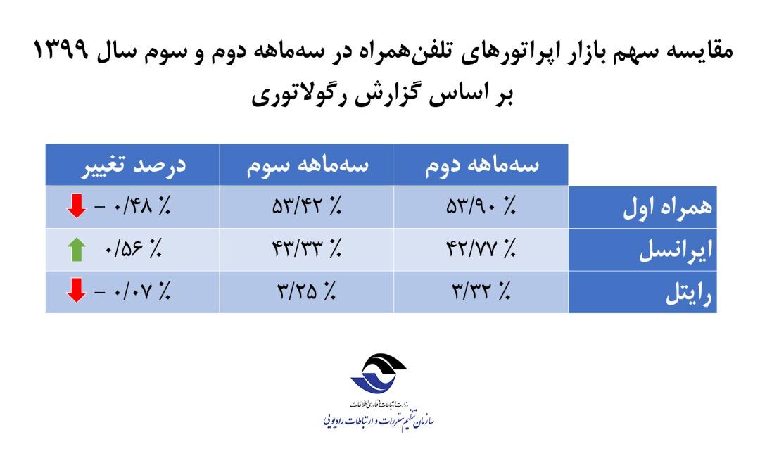 انتشار جدیدترین گزارش رگولاتوری از وضعیت اپراتورها/ ایرانسل همچنان بر مدار افزایش «سهم بازار»
