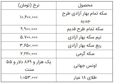 قیمت طلا و سکه در دوم بهمن/ سکه ۱۰ میلیون و ۶۰۰ هزار تومان