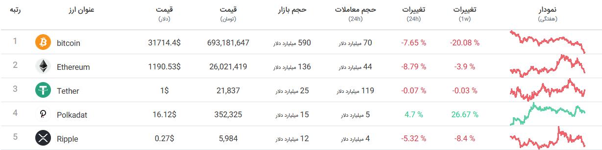 قیمت لحظه ای ارزهای دیجیتال: سقوط بیت کوین - رشد پولکادات (جدول کامل)