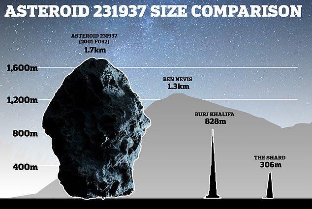 عبور سیارکی با اندازه ۲ برابر برج خلیفه از کنار زمین