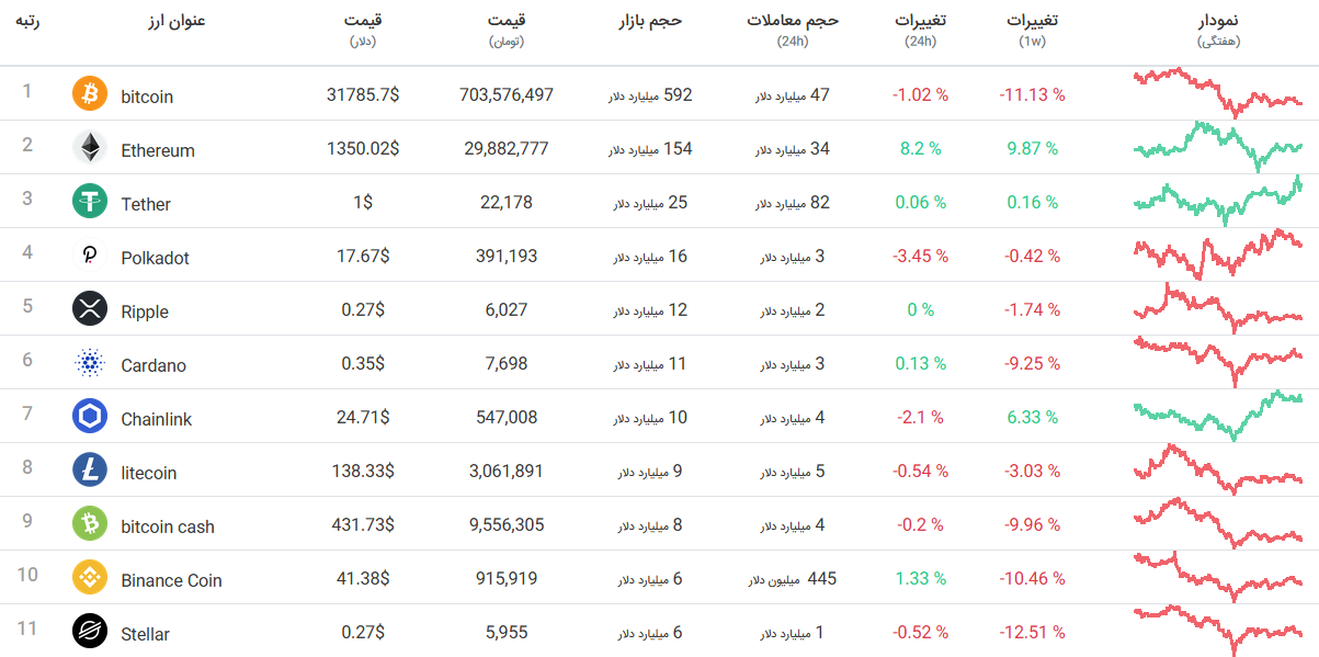 جدول قیمت ارزهای دیجیتال: بیت کوین 700 میلیون تومان / رشد عجیب چین لینک