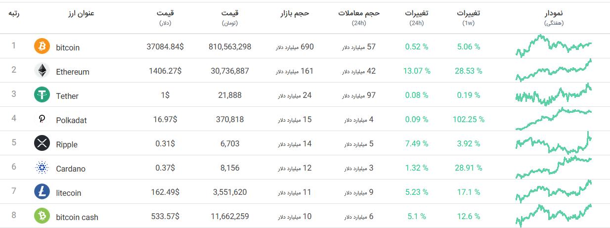 جدول کامل قیمت ارزهای دیجیتال