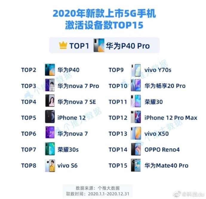 هوآوی همچنان در جایگاه نخست فروش گوشی 5G در چین