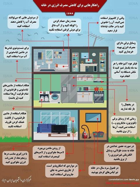 راهکارهایی برای کاهش مصرف انرژی در خانه (اینفوگرافیک)