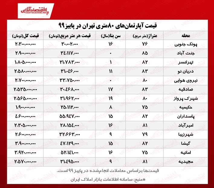قیمت آپارتمان 80 متری در مناطق مختلف تهران