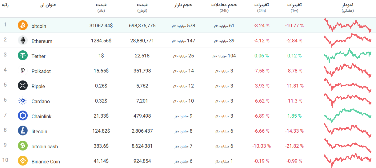 آخرین نوسانات قیمت ارزهای دیجیتال (جدول و نمودار)