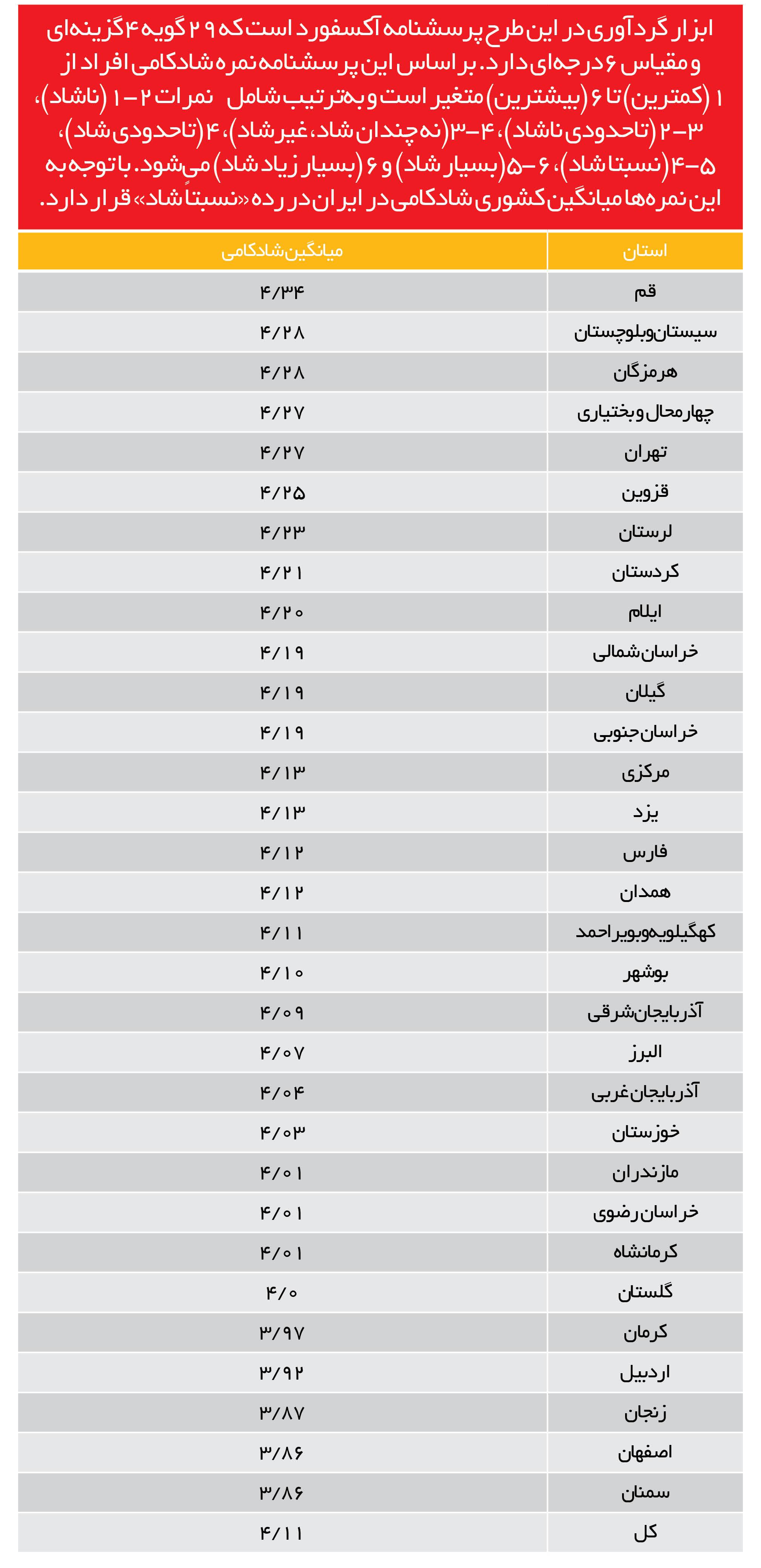 جغرافیای شادکامی در ایران/ تاثیر شغل و درآمد در شادکامی افراد