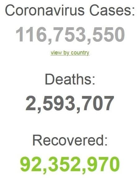 آخرین آمار کرونا در جهان (اینفوگرافیک)