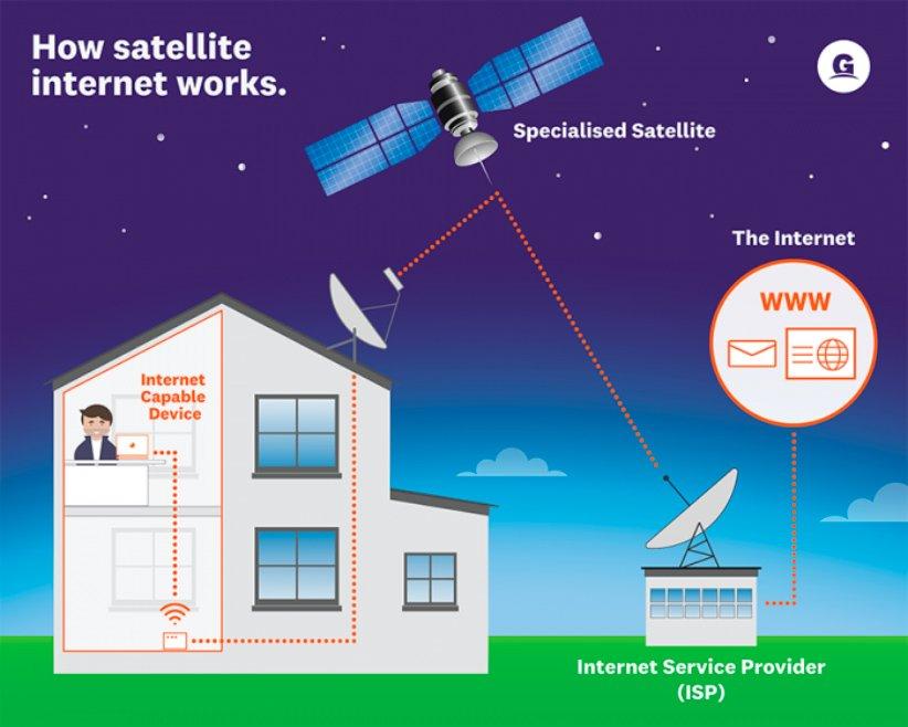 به اینترنت ماهواره ای سلام کنیم