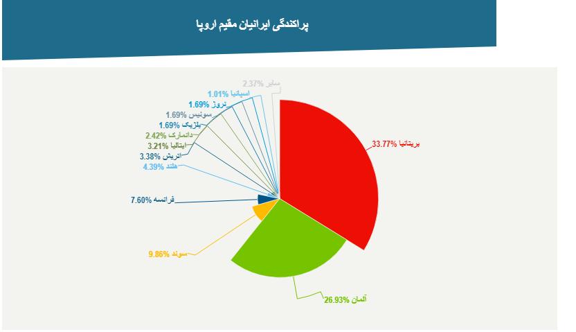 ایرانیان خارج از کشور