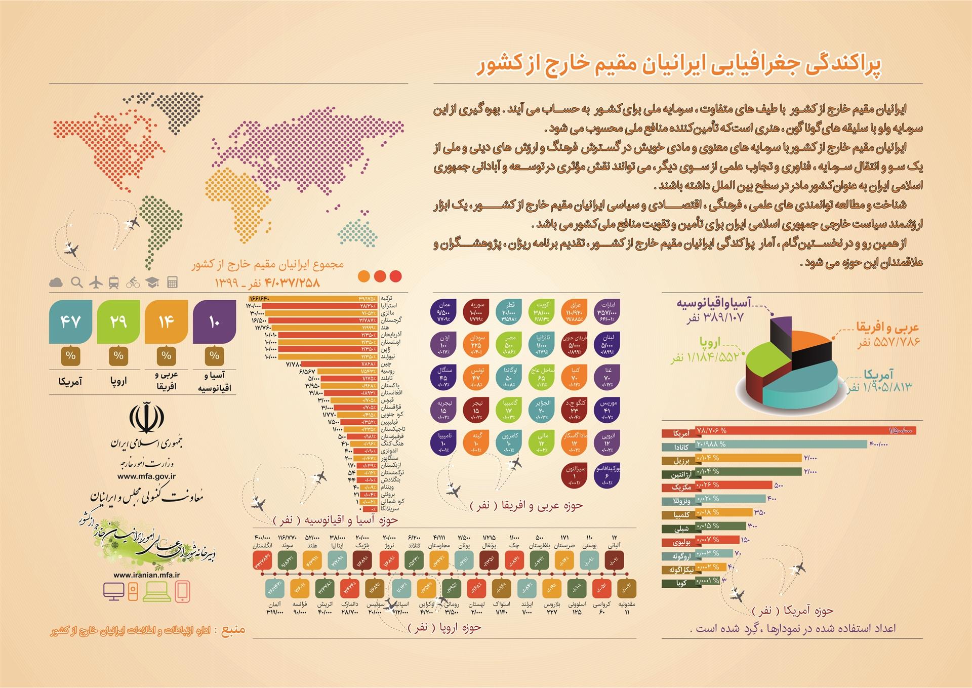 پراکندگی ایرانیان مقیم خارج از کشور