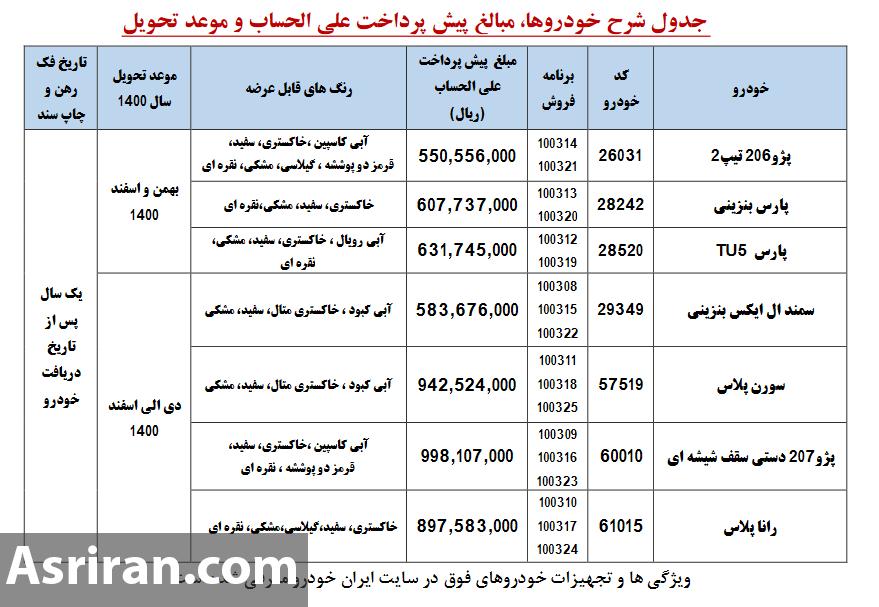 طرح جدید پیش فروش محصولات ایرانخودرو آغاز شد (+جدول)