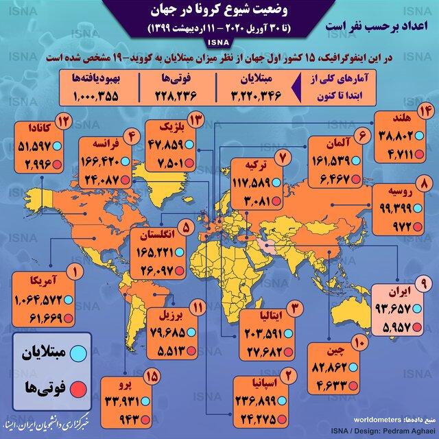 اینفوگرافیک / آمار کرونا در جهان تا ۱۱ اردیبهشت