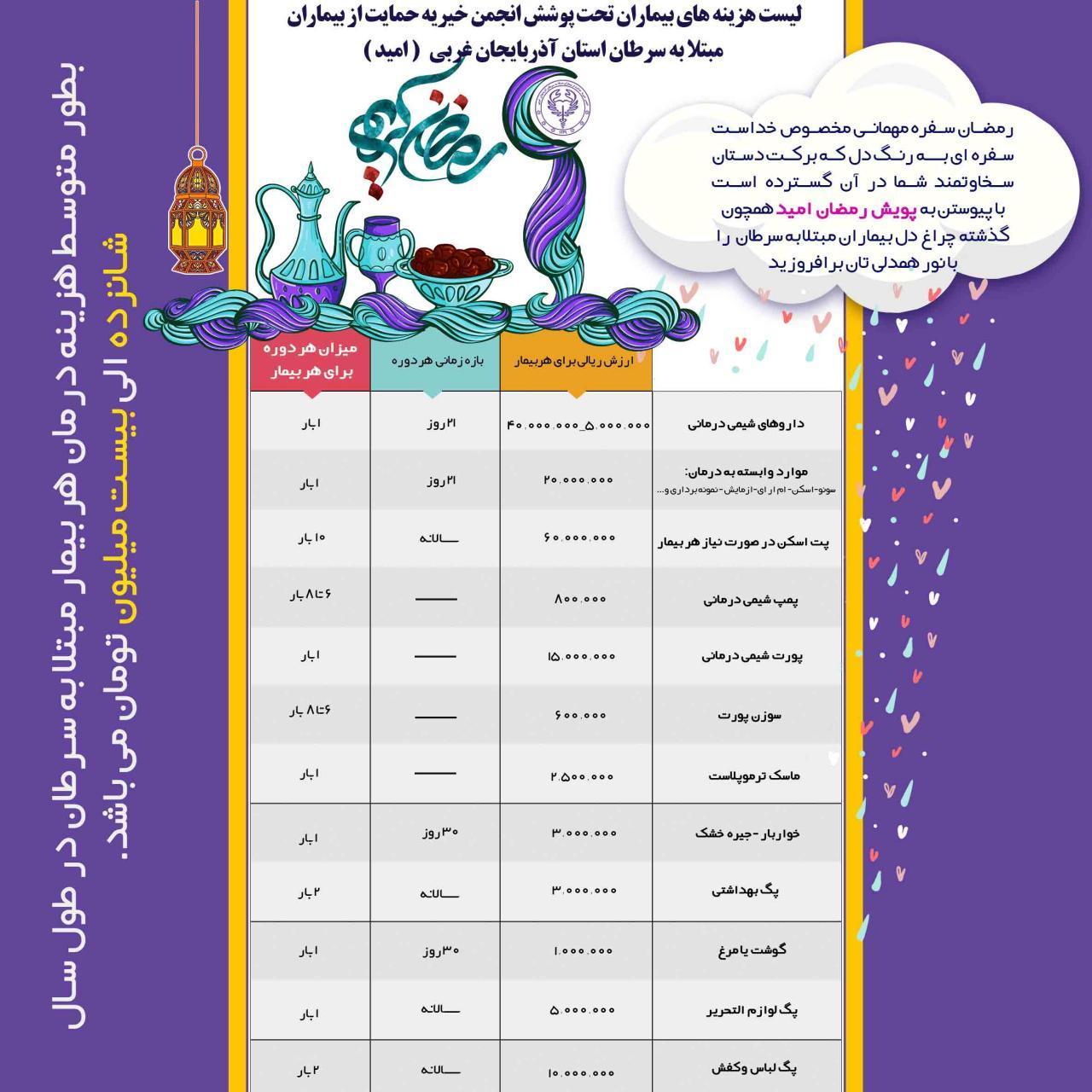 پويش رمضان برای کمک به بيماران نيازمند مبتلا به سرطان