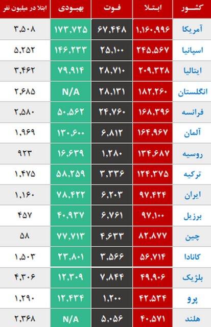 جدول تعداد مبتلایان در جهان