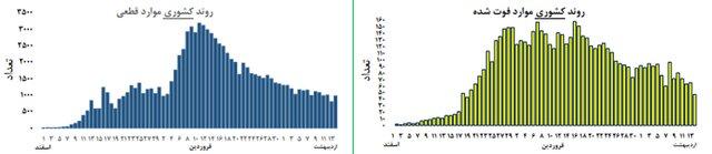 وضعیت منحنی اپیدمی اخیر در استانها