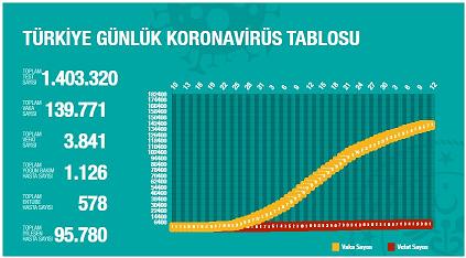 شمار مبتلایان ترکیه در آستانه ۱۴۰ هزار نفر