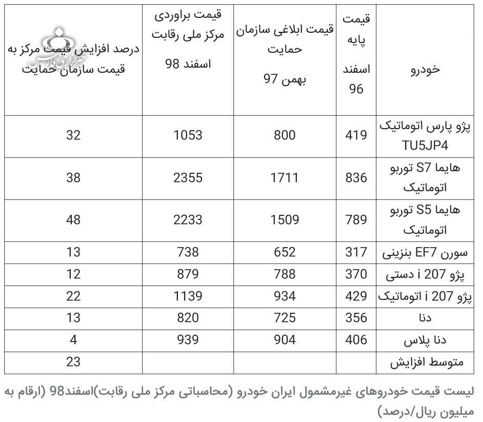 قیمت جدید محصولات ایرانخودرو اعلام شد (+جدول قیمت)