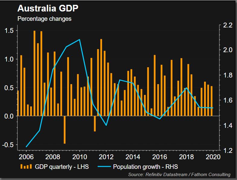 نمودار رشد اقتصادی و مهاجرت در استرالیا