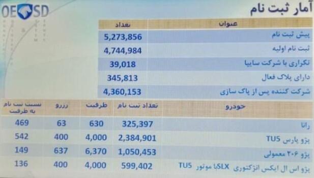 اسامی برندگان قرعه کشی محصولات ایران خودرو (لیست کامل)
