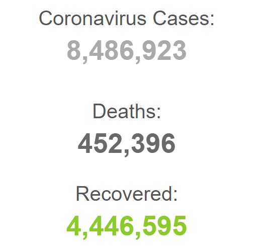تعداد مبتلایان کرونا در جهان به حدود 8 و نیم میلیون نفر رسید