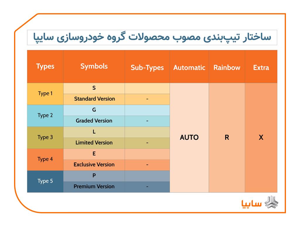 نحوه نامگذاری و تیپبندی محصولات جدید سایپا (+ جدول)