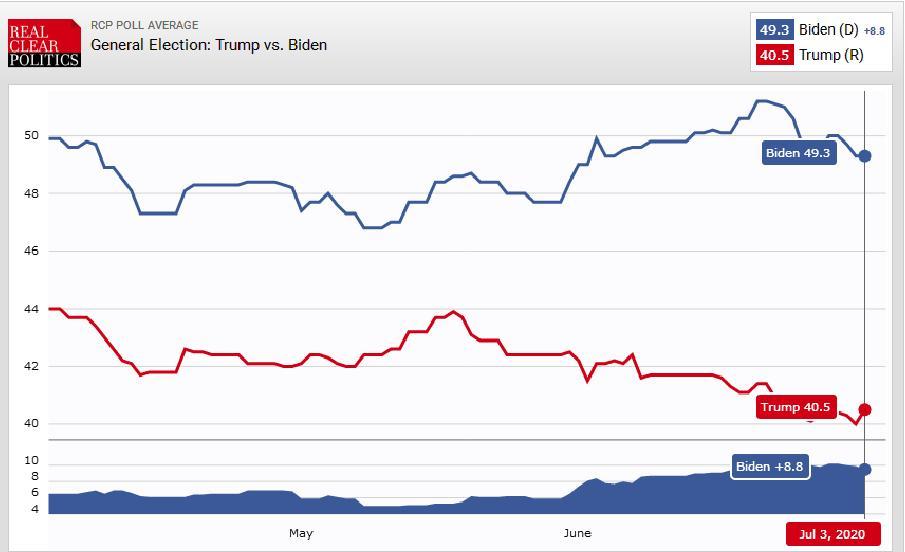 آیا رئیس جمهور آمریکا با رأی مردم انتخاب می شود؟  سازوکار انتخابات آمریکا؛ از رای مردم تا رای الکترال+ جدول و نمودار 1113665 826