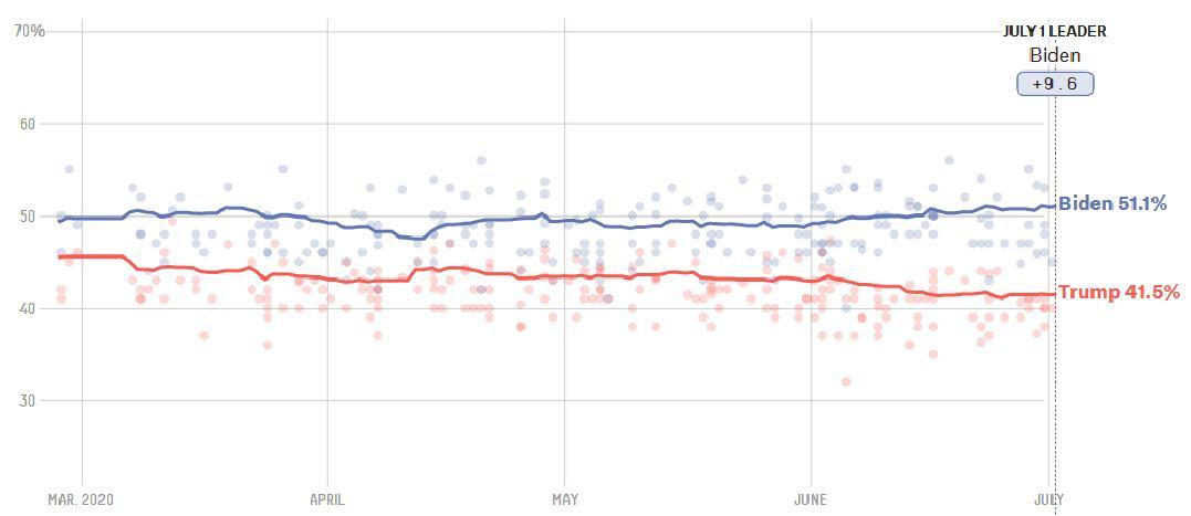 آیا رئیس جمهور آمریکا با رأی مردم انتخاب می شود؟  سازوکار انتخابات آمریکا؛ از رای مردم تا رای الکترال+ جدول و نمودار 1113666 426