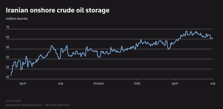 رکورد بالاترین ذخیره نفت ایران در ساحل و دریا/ تخمین صادرات روزانه 210 هزار بشکهای ایران