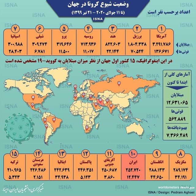 آمار کرونا در جهان تا ۲۱ تیر (اینفوگرافیک)