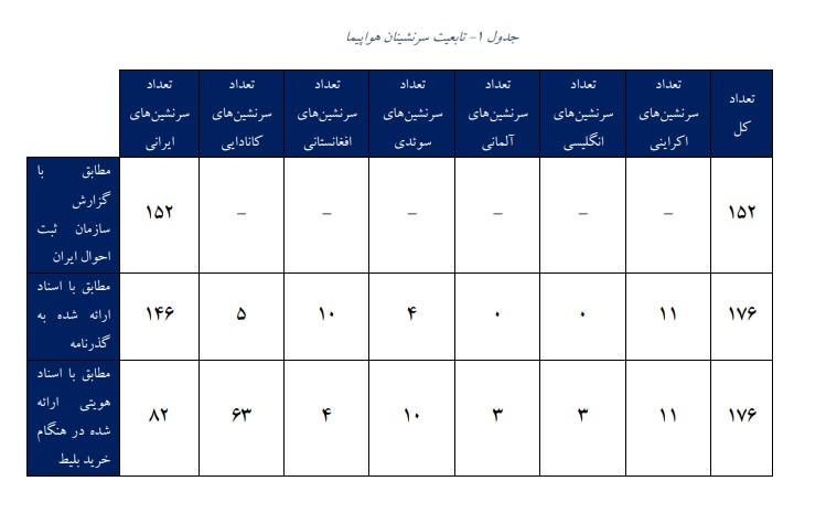 جدول تابعیت و تعداد سرنشینان هواپیمای اوکراینی