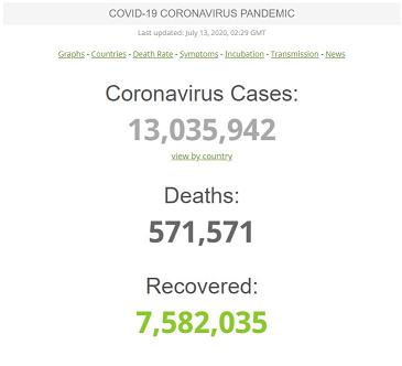 عبور شمار مبتلایان کرونا در جهان از ۱۳ میلیون نفر