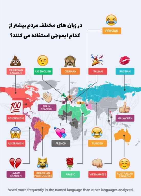 ایموجی در زبان های مختلف