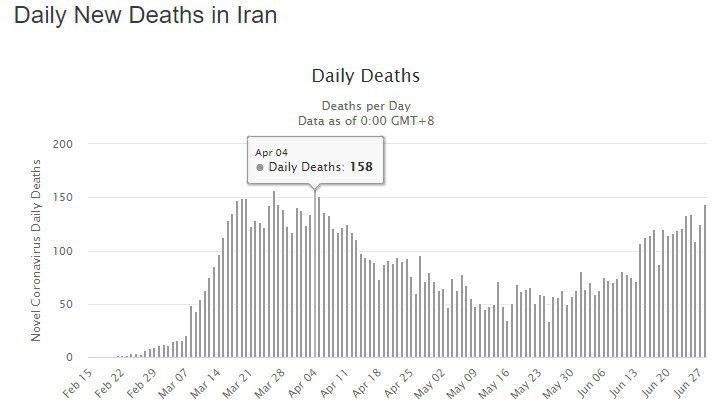 ۱۶۴ فوتی جدید کرونا در ایران/ بالاترین از ابتدا تاکنون