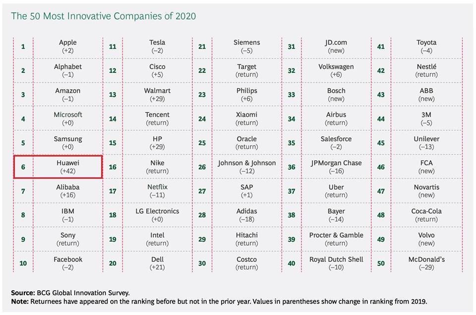 هوآوی در لیست ۱۰ شرکت برتر نوآور جهان قرار گرفت