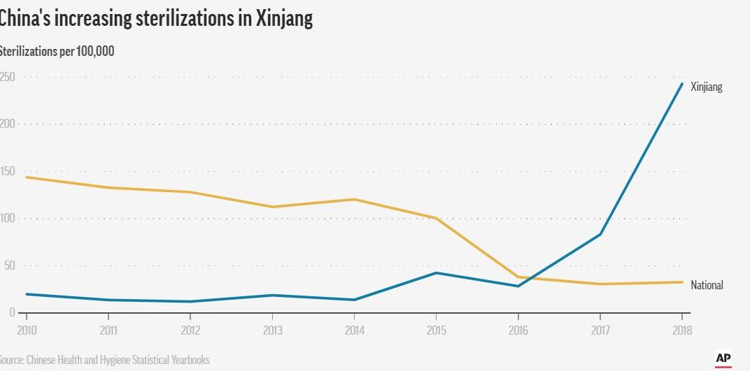 نرخ رشد عقیم سازی در استان سین کیانگ و بقیه نقاط چین