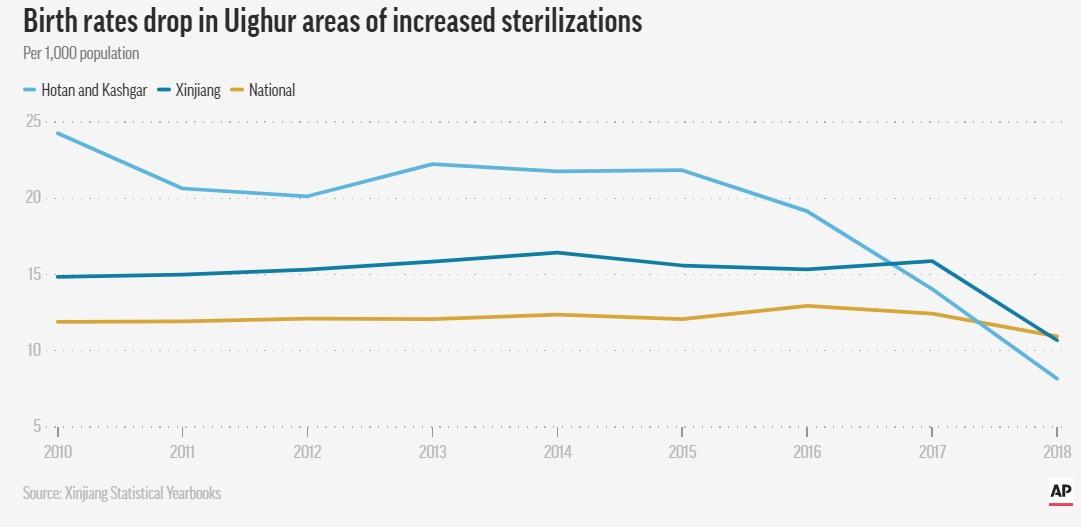 کاهش نرخ تولد در میان اویغورها