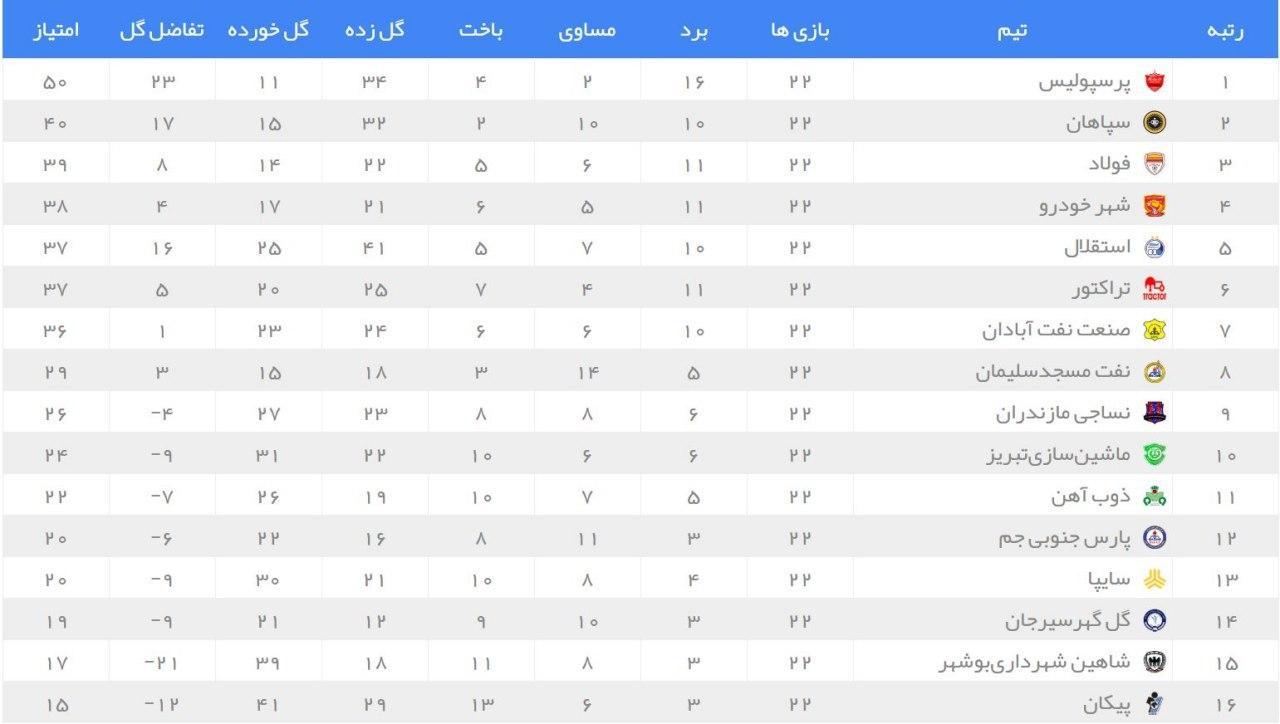 استقلال 1- 1 سایپا/ سقوط شاگردان مجیدی به رده پنجم (+جدول)