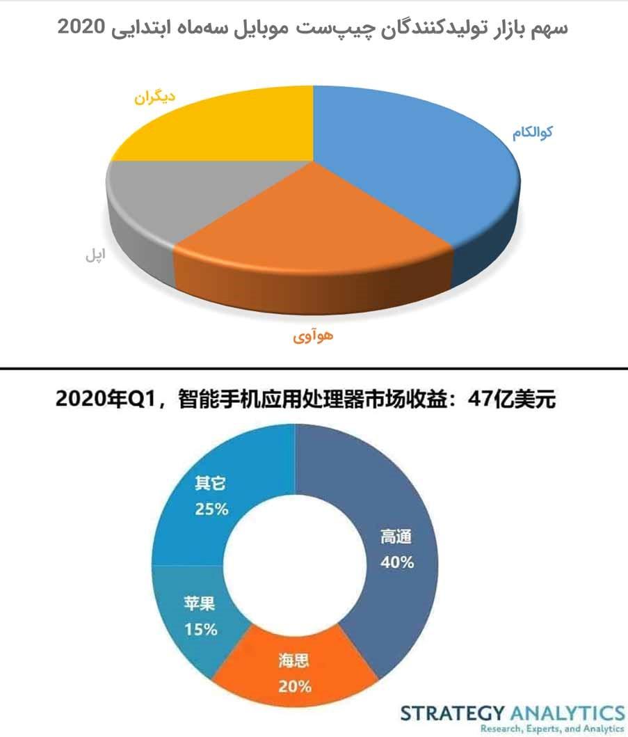 هوآوی، دومین تولیدکنندههای برتر چیپهای گوشی هوشمند